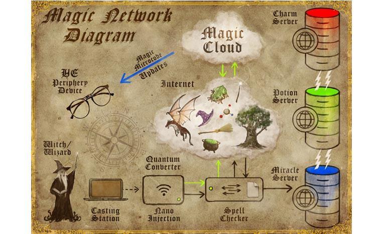 diagram from frankie ravens comic book