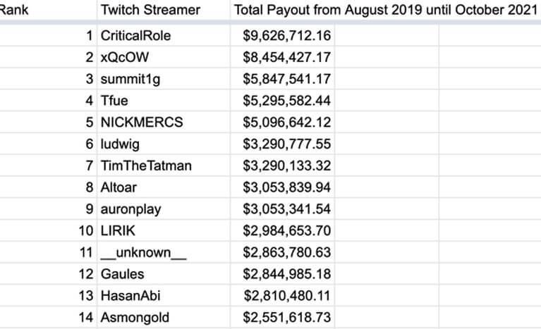 twitch streamers earnings